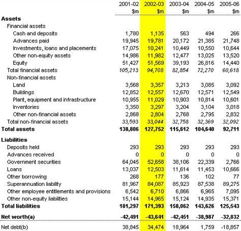 sle of balance sheet 2002 03 budget paper no 1