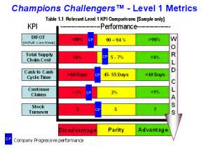 Supplier Kpi Template by Supply Chain Benchmarking And Key Performance Indicator