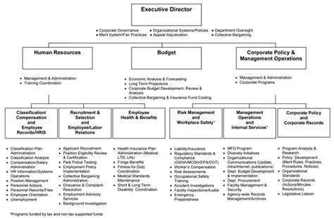 Hris Resume Sample by Human Resources Department Organizational Chart