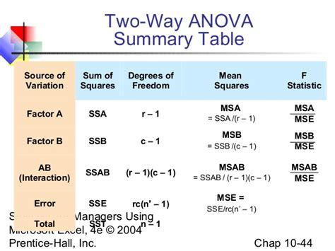 two way anova table formulas images