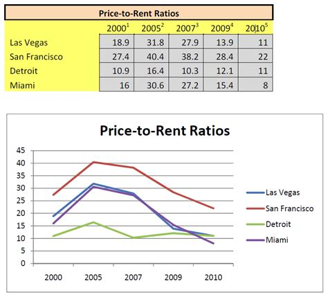 us rent prices good pr for the housing market