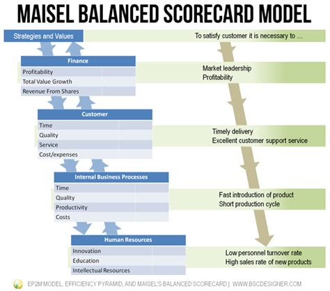 The Best Article Balanced Scorecard Kaplan Norton ep2m efficiency pyramid and maisel s balanced scorecard bsc designer
