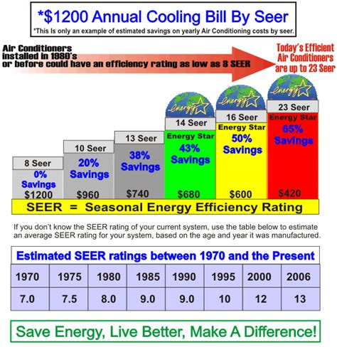air conditioner capacity vs room size thebestminisplit seer rating chart seer chart projects to try pinterest