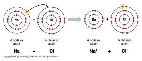 exle of ionic bond nats s04 18