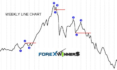 123 pattern forex trading 123 mw system forex winners free download