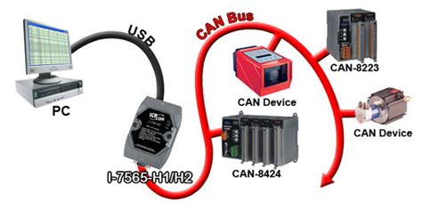 Can You Add A Usb Port To A Car Stereo by I 7565 H1 High Performance Intelligent Usb To 1 Port Can