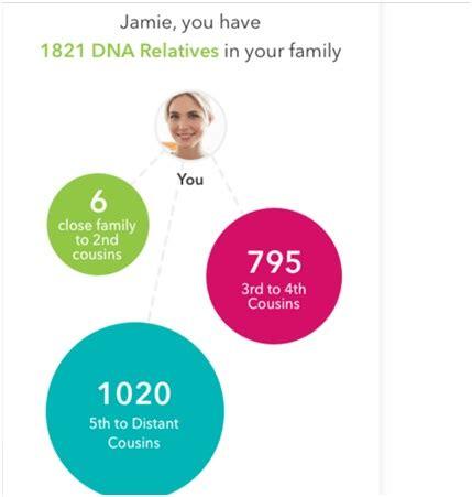 best dna tests which ancestry dna test is best 23andme vs ancestry vs