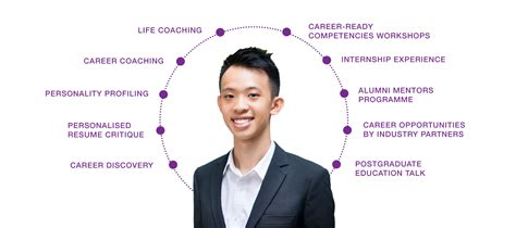 Nus Mba Recruiting Companies by Nus Career Centre Resume Writing Workshop