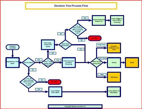 yes no flowchart template basic flowcharts in microsoft