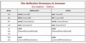 the german language reflexive verbs and pronouns learn