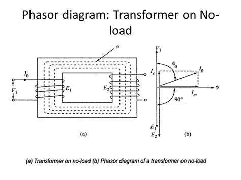 phasor diagram of transformer on resistive load transformers ppt