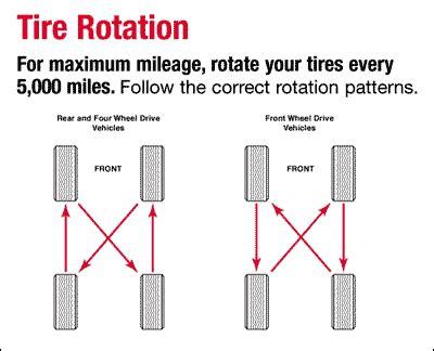 Car Tires Rotation Services Tire Rotation Canpak Auto Inc