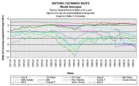 Currency Converter Historical Rates | historical exchange rates and currency gains