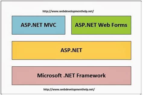 tutorial asp net webforms difference betweeen asp net webforms and asp net mvc web
