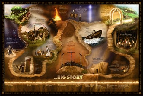 The Big Story the big story timeline large poster