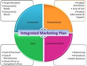 felix s corner integrated marketing communications imc