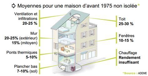 bureau d 騁ude thermique rt 2012 la r 233 glementation thermique en r 233 novation watt solution