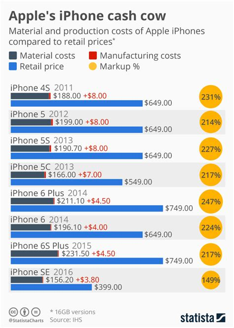 chart apples iphone cash  statista