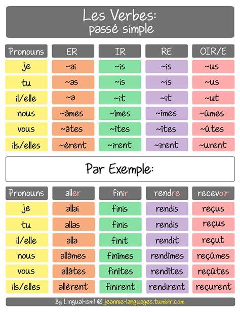 pattern future simple tense les verbes au pass 233 simple des verbes r 233 guliers the pass 233