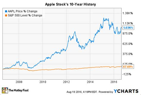apple inc stock apple stock history in 2 charts and 2 tables the motley