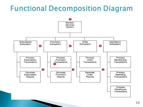 data decomposition diagrams alternative approach to systems analysis structured