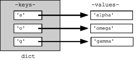 Hash Table In Python by Python A On Introduction