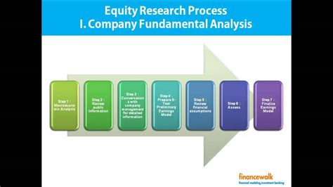 Report Photo Process by Write Equity Research Report Format Process
