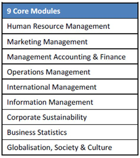 Mba Modules by Areas Of Study Master Of Business Administration