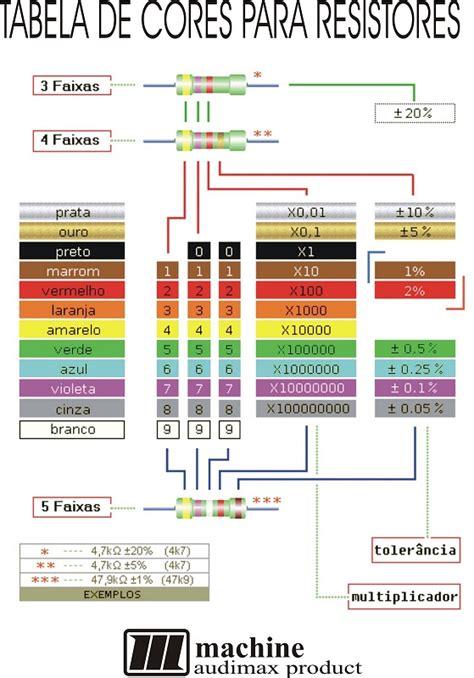 resistor 470k cores resistor de 47k cores 28 images resistor parte 1 vandertronic aula02 codigo de cores em