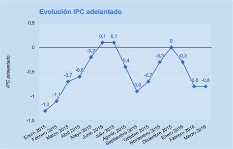 ipc enero 2016 chile ipc e ipca adelantados de marzo 2016 pocas variaciones