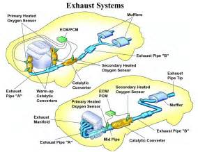 Exhaust System Repair Parts Emission System Auto Parts Diagrams