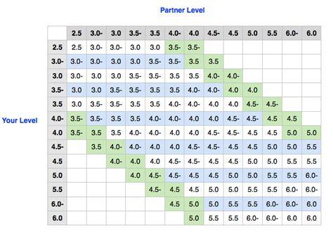 Ultimate Tennis Table Tennis Ratings