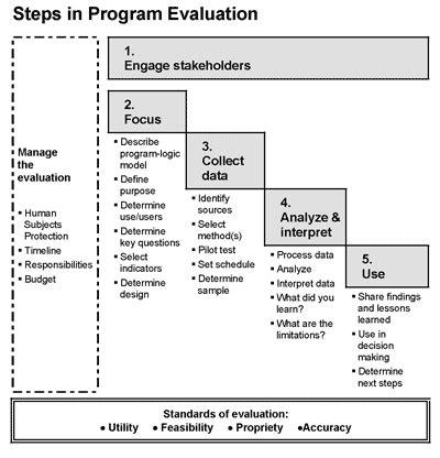 Steps In Program Evaluation Uw Extension Work Resources Pinterest Program Evaluation Nonprofit Program Evaluation Template