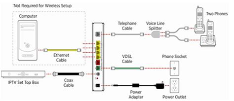 att uverse blinking green light solved 2wire router not connecting to at t