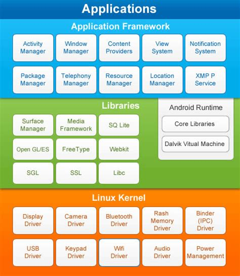 android architecture diagram guide to porting android applications to windows 8