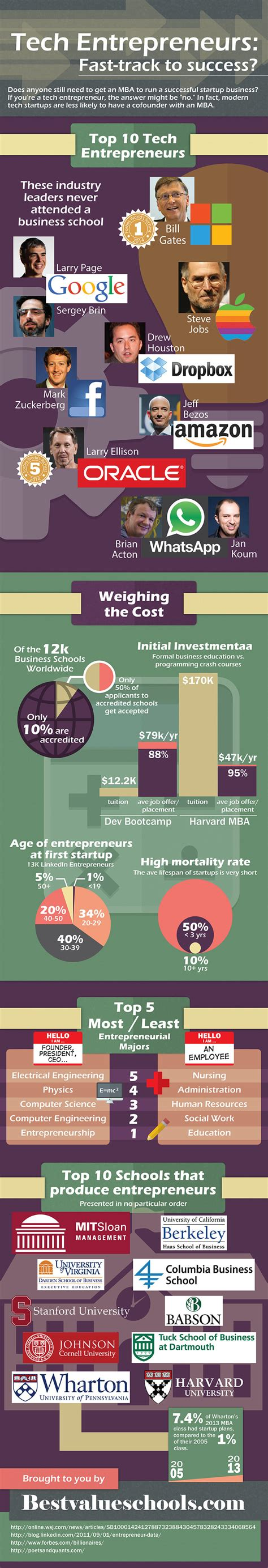 Best Mba For Tech Entrepreneurs by Do You Really Need An Mba To Launch A Tech Startup