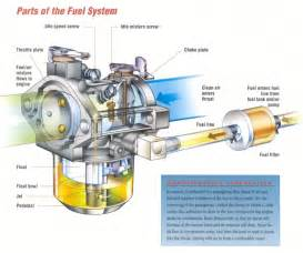 Fuel System Mechanic Fuel Flow Diagrams Briggs Diaphragm Pictures To Pin On