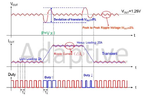 polymer capacitor ripple current 電路設計專欄 功率電源電感剖析降壓式直流電路設計 adaptive 最適化顧問