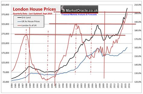 House Price Uk House Prices Immigration And The Property