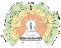 elenco degli alimenti anti acidit 224
