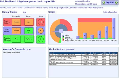 Credit Risk Dashboard Template Image Gallery Risk Dashboard