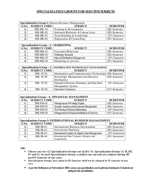 Mba Hr Course Syllabus by Mba Syllabus Iii Iv Semester 2013 14