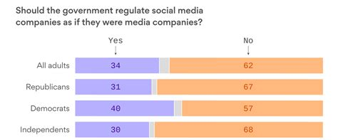 doodle poll or survey monkey growing number of americans oppose government regulation