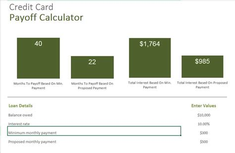 Credit Card Debt Payoff Formula Payoff Calculator Excel Templates For Every Purpose