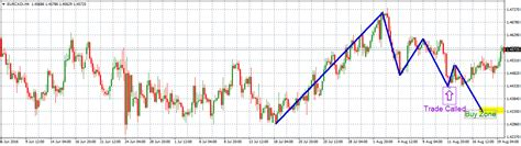 daily swing trade euro canadian dollar daily swing trade results for 8 9 2016