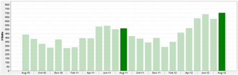 2 bedroom condo chicago chicago 2 bedroom condo prices sales up in august