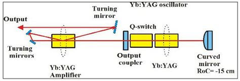 laser diode gain switching compact high brightness and high repetition rate side diode pumped yb yag laser intechopen