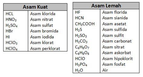 asam format adalah asam kuat asam dan basa kuat maupun lemah dayad17