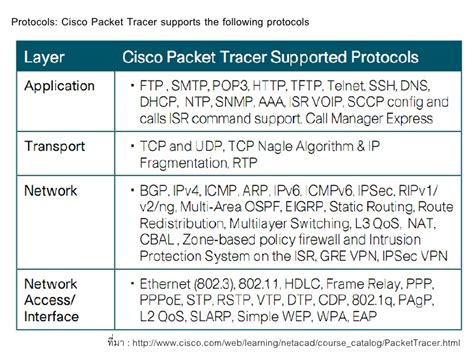 cisco packet tracer activity wizard tutorial cisco packet tracer