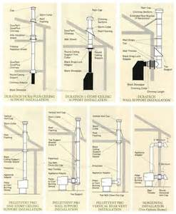 Outdoor Fireplace Regulations - support installation diagrams